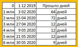 30 мая 2020 зафиксировано 6 000 000 заражений COVID-19