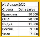 8 июня 2020 зафиксировано 7 000 000 заражений COVID-19