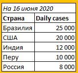 На 16 июня 2020 в мире 8 000 000 заражений COVID-19