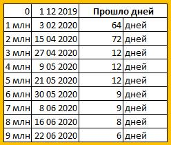На 22 июня 2020 в мире 9 000 000 заражений COVID-19