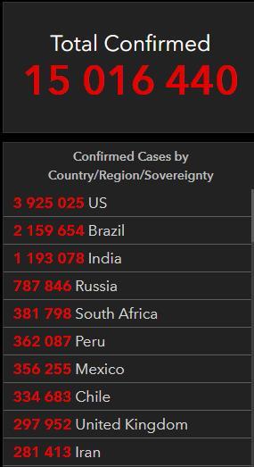 На 22 июля 2020 в мире выздоровело 8,5 млн. человек от COVID-19