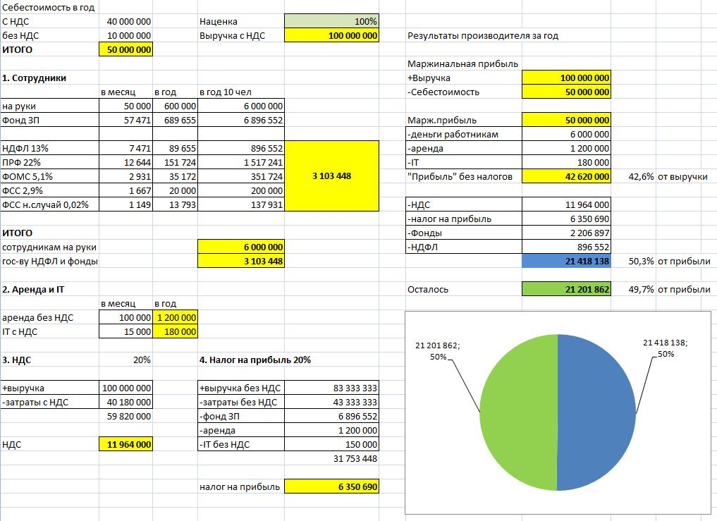 НДС 20% - моделирование работы предприятия малого бизнеса