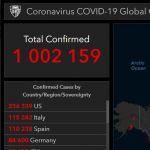 В ночь на 3 апреля 2020 планета получила 1 000 000 инфицированных COVID-19