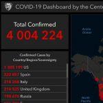 9 мая 2020 зафиксировано 4 000 000 заражений COVID-19