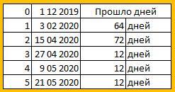 21 мая 2020 зафиксировано 5 000 000 заражений COVID-19