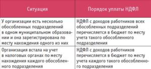Филиал юридического лица и НДФЛ