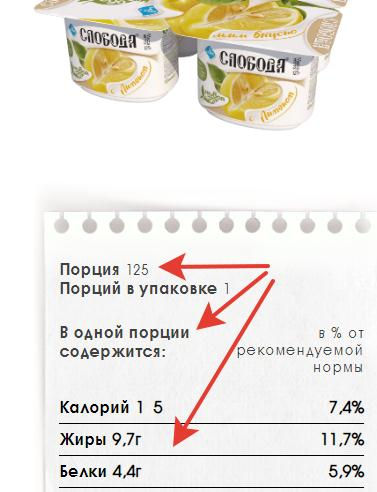 Новости маркетинга: жирность на порцию