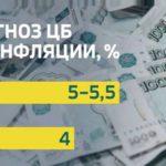 Центробанк РФ понизил прогноз по инфляции на 2019 год